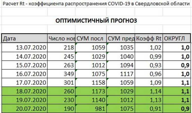 В Екатеринбурге заболевших COVID столько, что карантин усилят. КАРТА очагов заражений