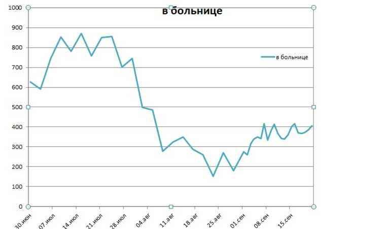 В Свердловской области рекордное число тяжелых больных с COVID
