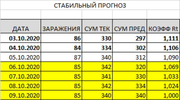 Пермь стремительно приближается к тотальному карантину. Прогноз URA.RU