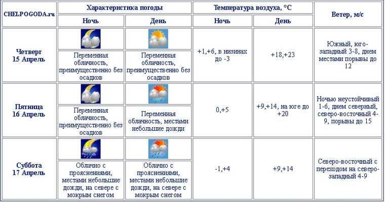 Снегопад испортит выходные жителям Челябинской области. Скрин